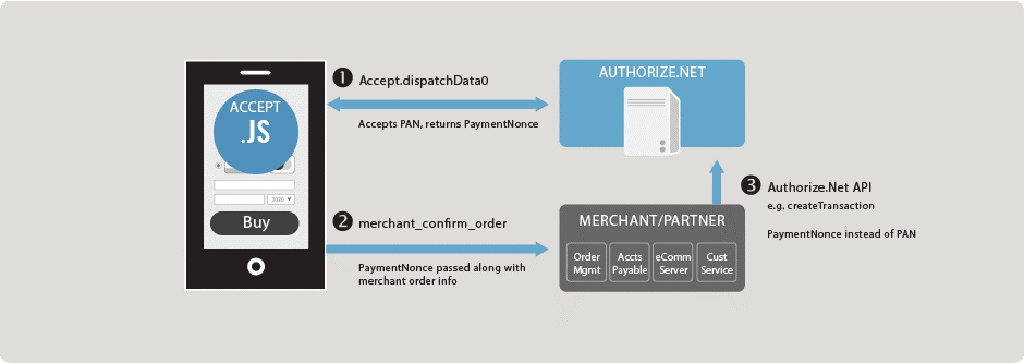 Announcing Accept js for ParadoxLabs Authorize Net CIM for Magento